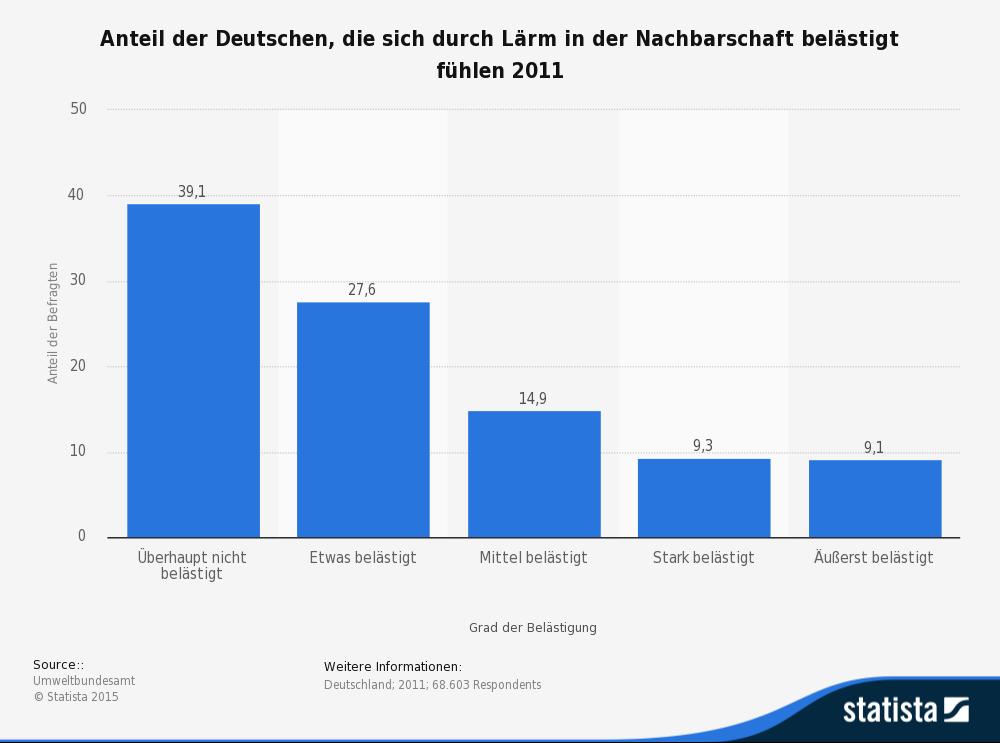 Statistik Lärm in der Nachbarschaft © Statista 2016